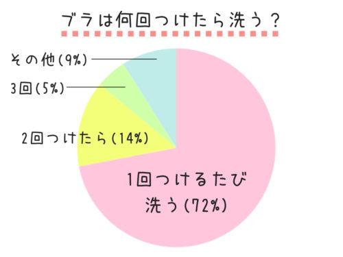 ブラを洗う頻度の円グラフ