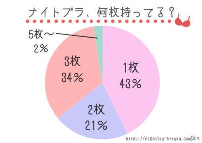 「ナイトブラを何枚持っているか」アンケート結果(https://nightbra-hikaku.com調べ)